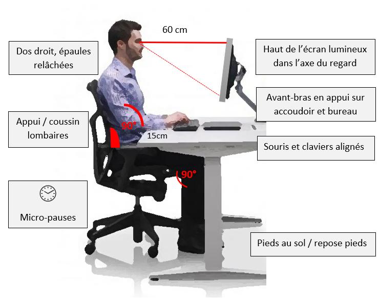 Photo de profil, montrant un homme assis à son bureau dans une bonne position pour son dos